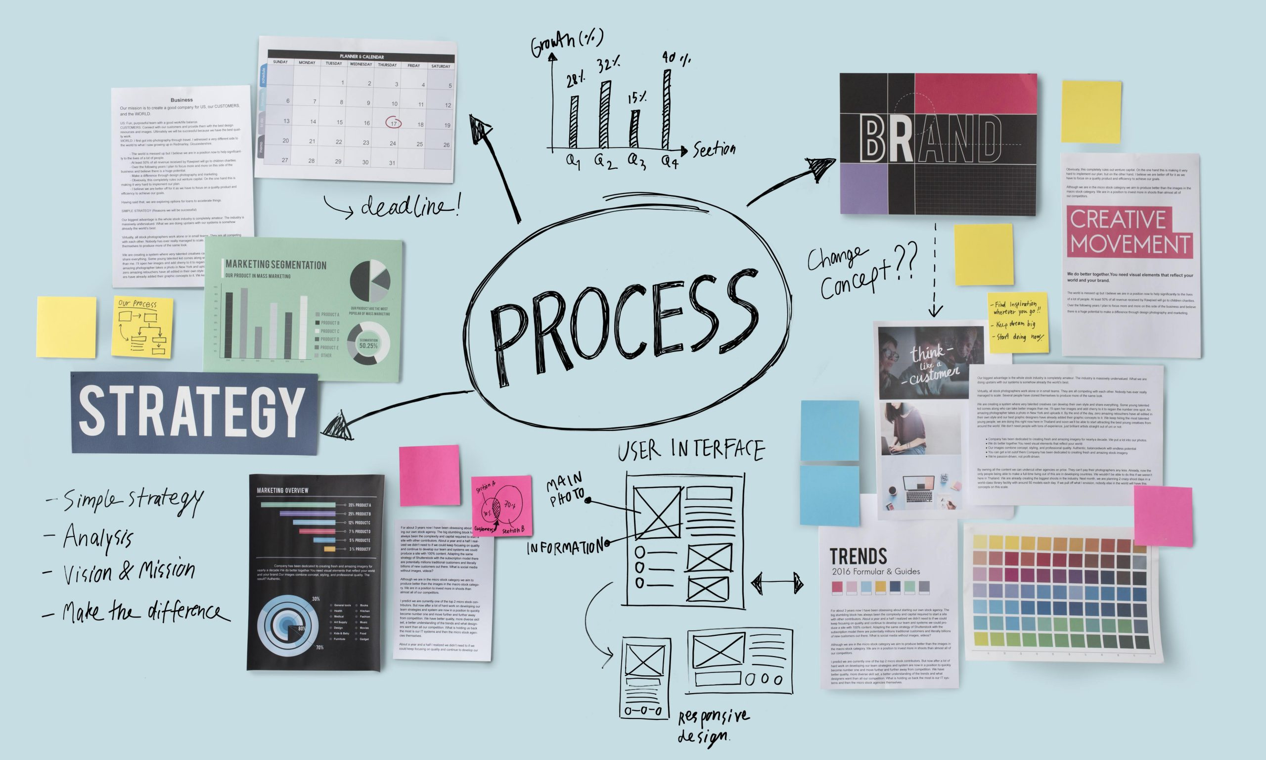 Understand process to improve process