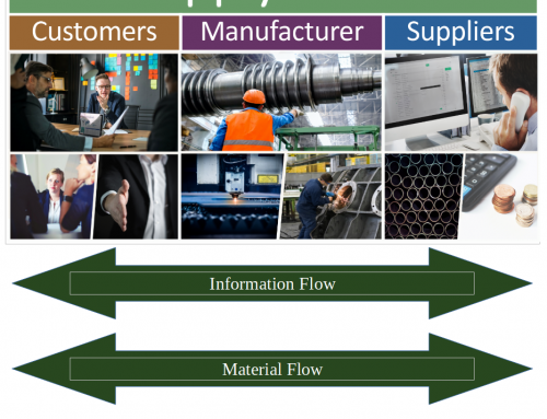 Supply chain management – why is it important?