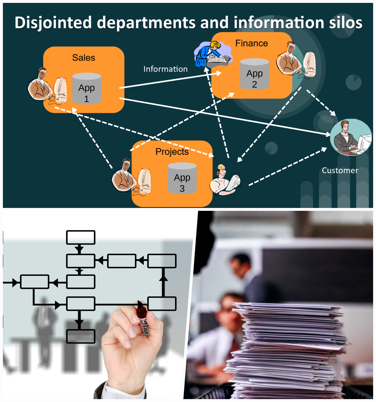 ZEST I-O Software Disjointed Departments Information Silos Paperwork