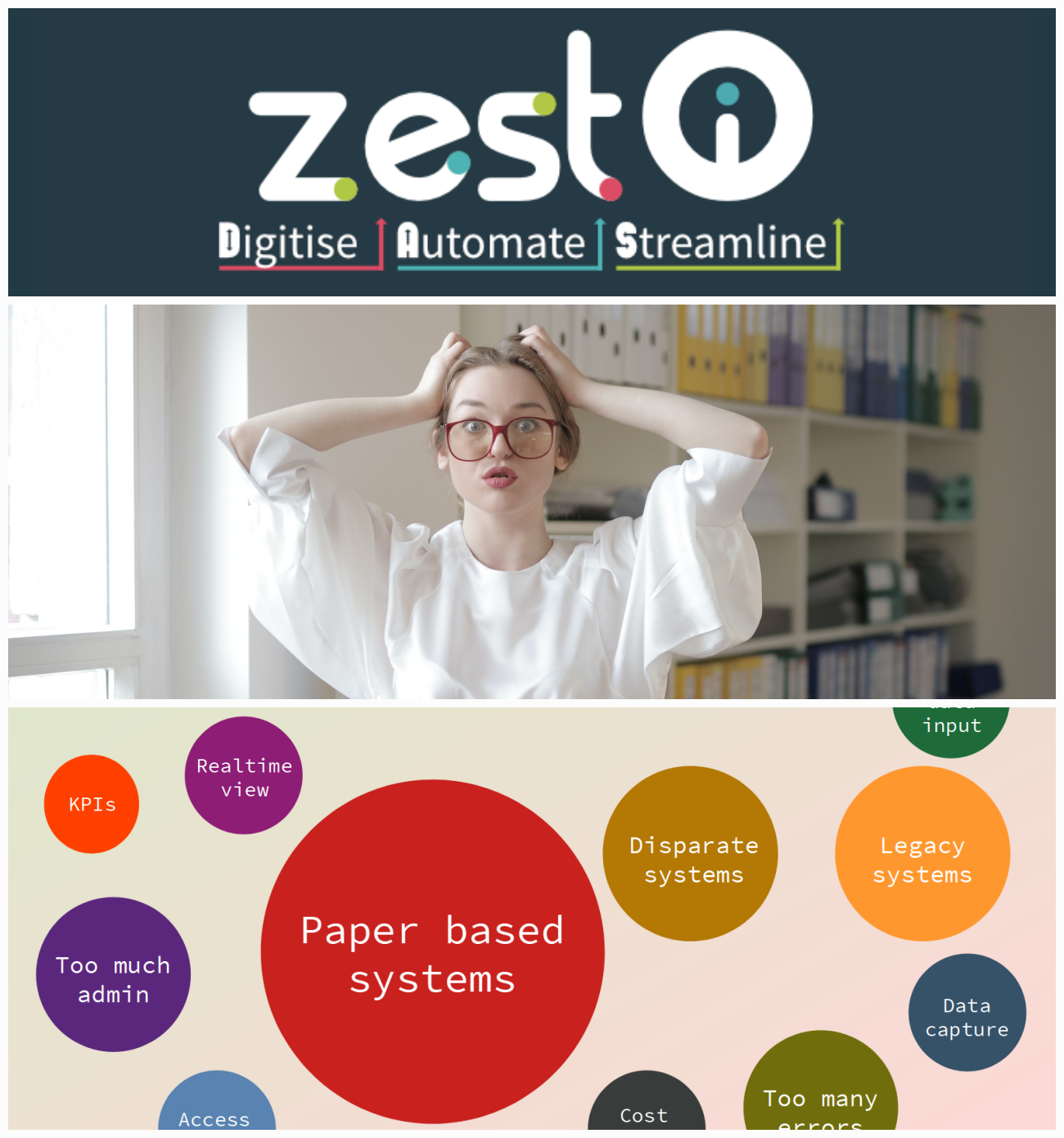 ZEST I-O Solving B2B Process Pains & Problems