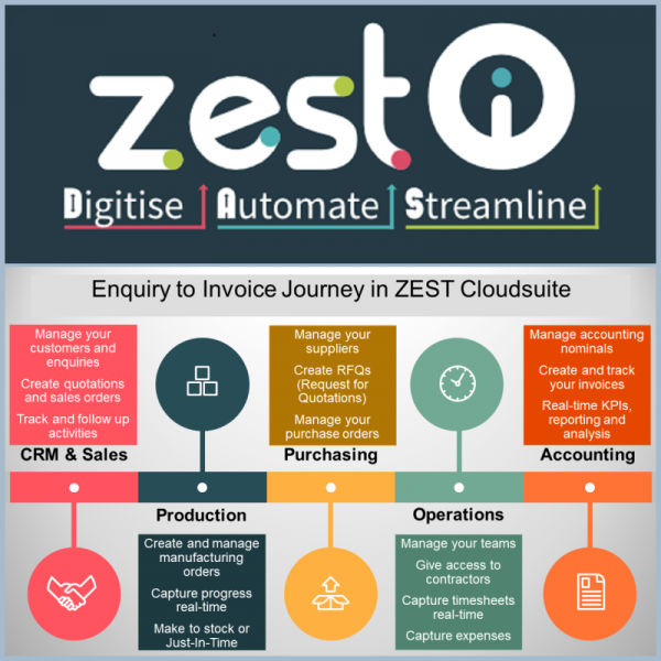 ZEST I-O Streamlined Manufacturing & Operations